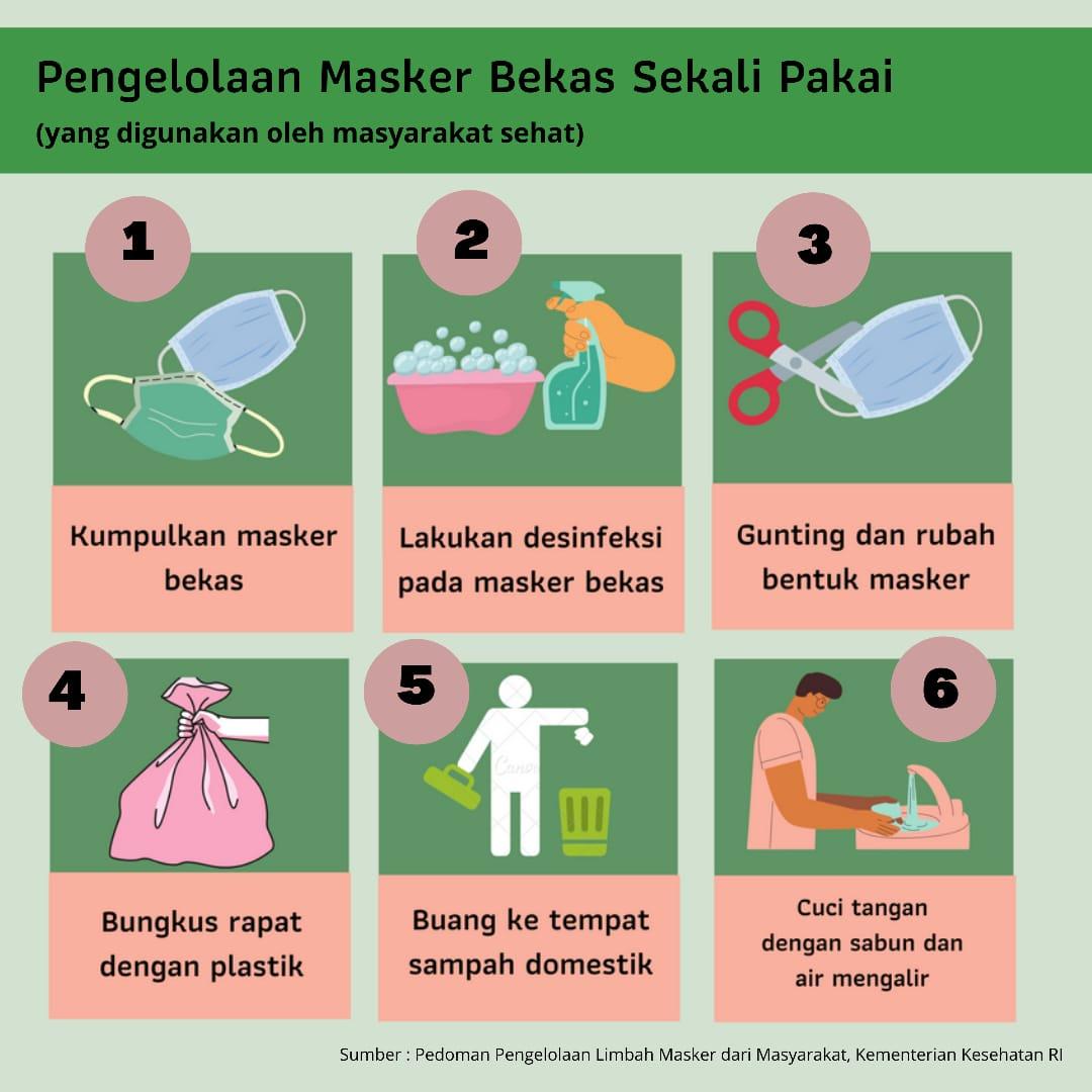 Pengelolaan Sampah Masker Sekali Pakai Dinas Lingkungan Hidup Dan Kehutanan Diy Cara mengatasi limbah rumah tangga
